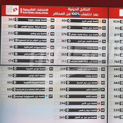تشريعية: النتائج الحينية في الدوائر الإنتخابية