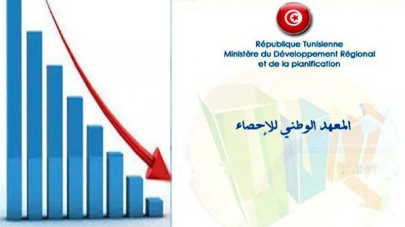 تراجع الصناعات المعملية متأثرة بالأداء السلبي لقطاعي النفط والمناجم