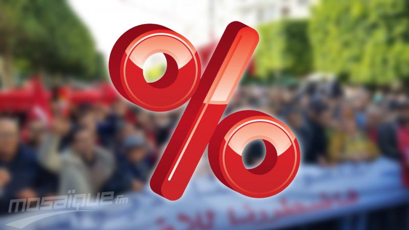 نسب المشاركة في الإضراب العام حسب الجهات