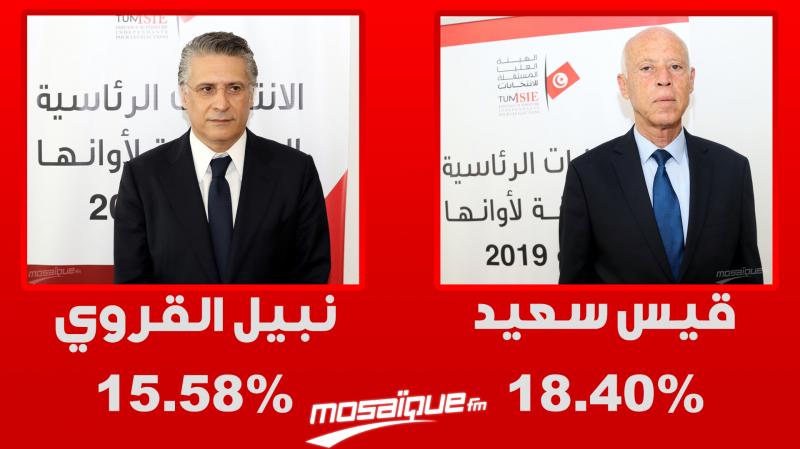 اتّحاد الشغل: نقف على نفس المسافة من المترشّحين للرئاسة