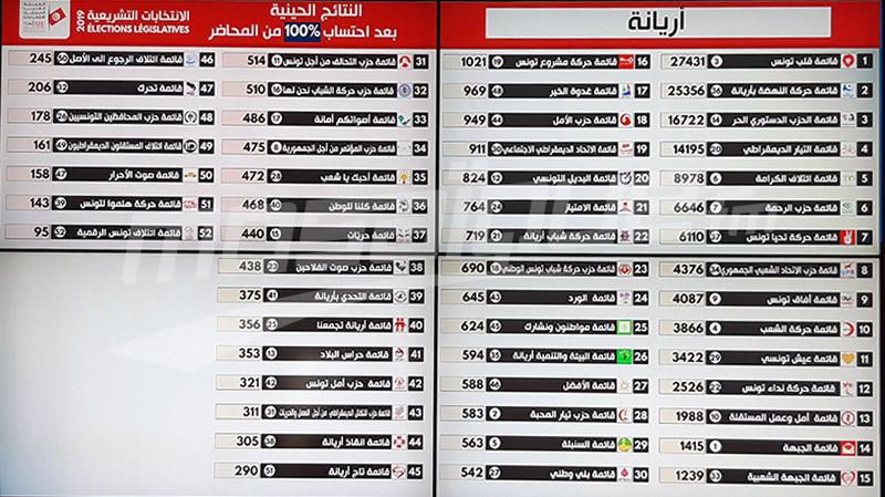 أريانة: النتائج الأولية للإنتخابات التشريعية
