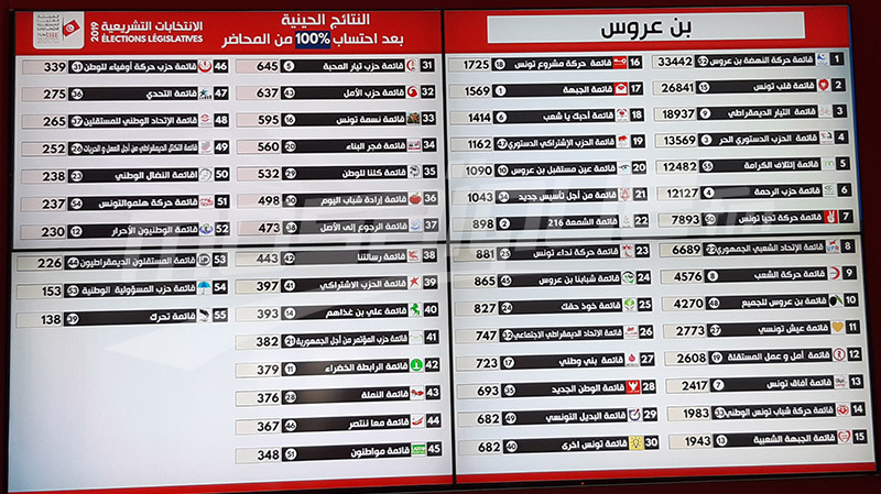 بن عروس: النتائج الأولية للإنتخابات التشريعية