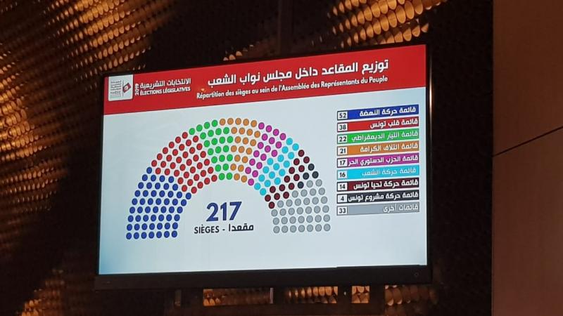 رسمي: النتائج الأوّلية للإنتخابات التشريعية
