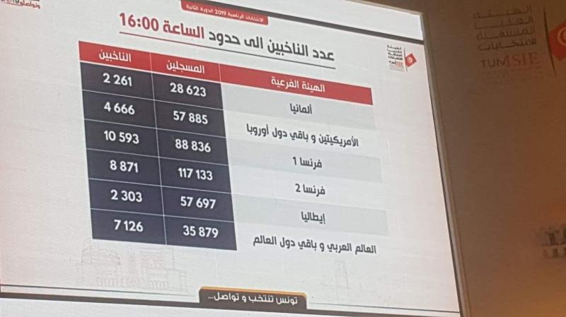 9.3 % نسبة إقبال التونسيين بالخارج إلى حدود الساعة الرابعة مساء