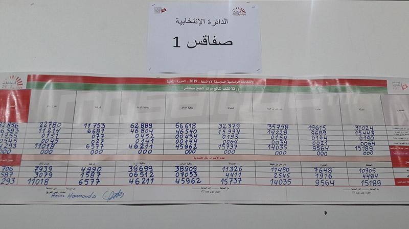 رئاسية 2019: نتائج عمليات الفرز في صفاقس 1
