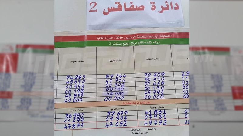 النتائج الأولية للانتخابات الرئاسية في دائرة صفاقس 2