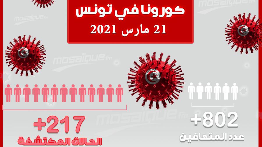 وزارة الصحة: 217 إصابة جديدة بكورونا و23 وفاة